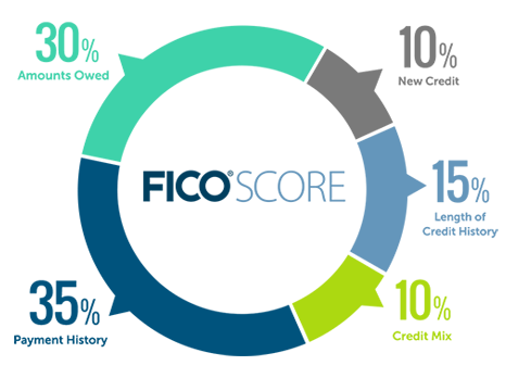 The Quickest Way to increase your credit score. Looking to increase your credit score? Get added to another persons credit card account as an authorized user.